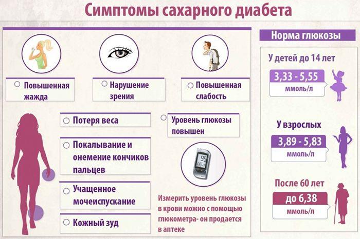 Симптомы сахарного диабета помимо потливости