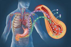 Причины и признаки панкреатита